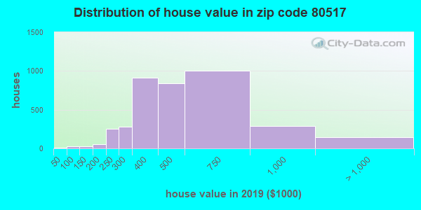 Zip code 80517 house/condo values in 2010