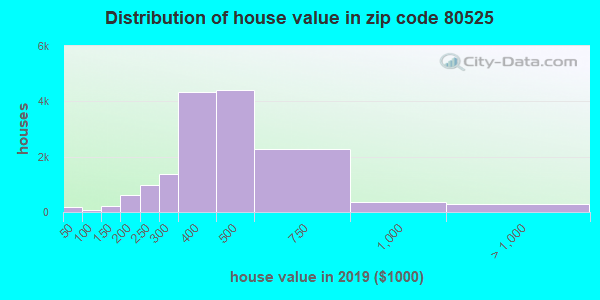 Zip code 80525 house/condo values in 2010