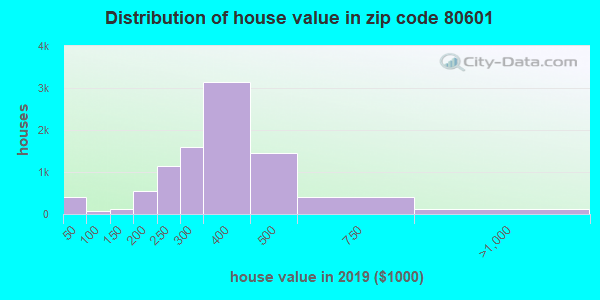 Zip code 80601 house/condo values in 2010