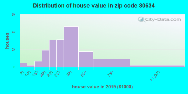 Zip code 80634 house/condo values in 2010