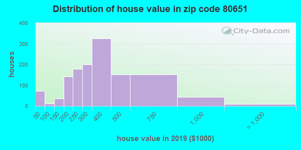 Zip code 80651 house/condo values in 2010
