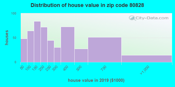 Zip code 80828 house/condo values in 2010