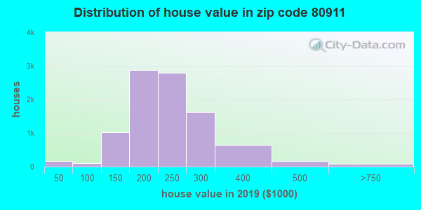 Zip code 80911 house/condo values in 2010