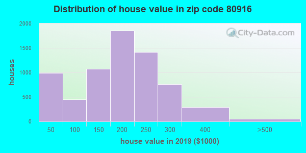 Zip code 80916 house/condo values in 2010