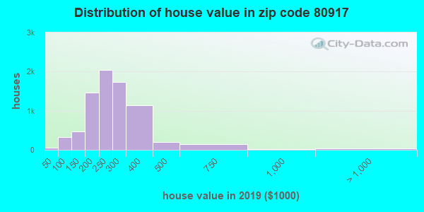 Zip code 80917 house/condo values in 2010