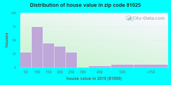 Zip code 81025 house/condo values in 2010