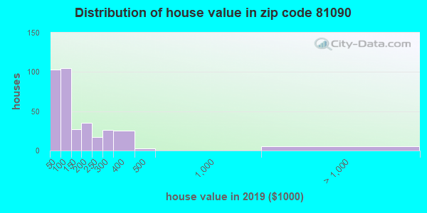 Zip code 81090 house/condo values in 2010