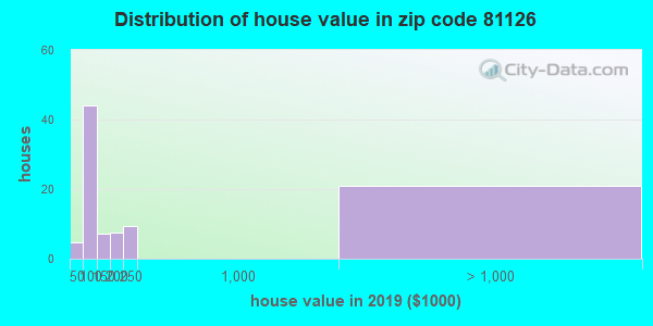 Zip code 81126 house/condo values in 2010