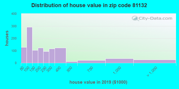 Zip code 81132 house/condo values in 2010