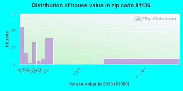 Zip code 81136 house/condo values in 2010