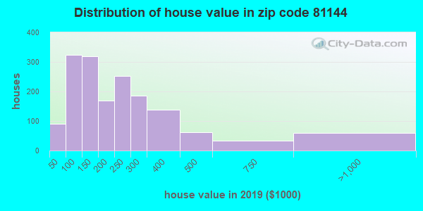 Zip code 81144 house/condo values in 2010