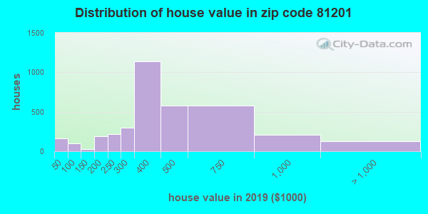 Zip code 81201 house/condo values in 2010