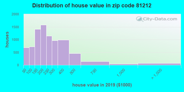 Zip code 81212 house/condo values in 2010