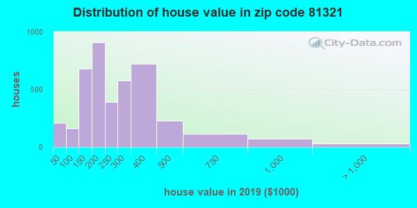 Zip code 81321 house/condo values in 2010