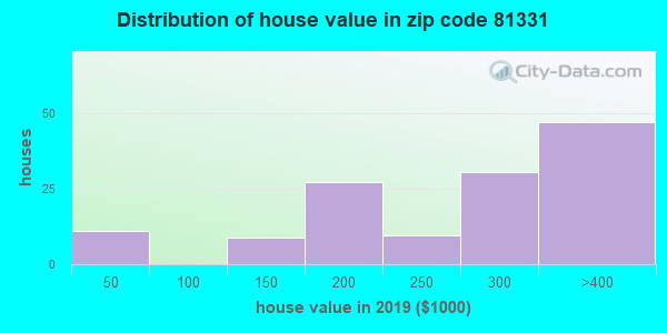 Zip code 81331 house/condo values in 2010