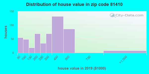 Zip code 81410 house/condo values in 2010