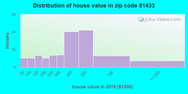 Zip code 81433 house/condo values in 2010