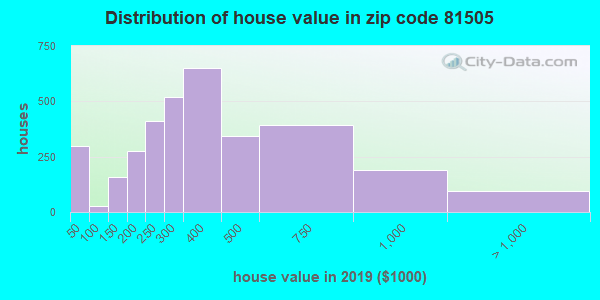 Zip code 81505 house/condo values in 2011