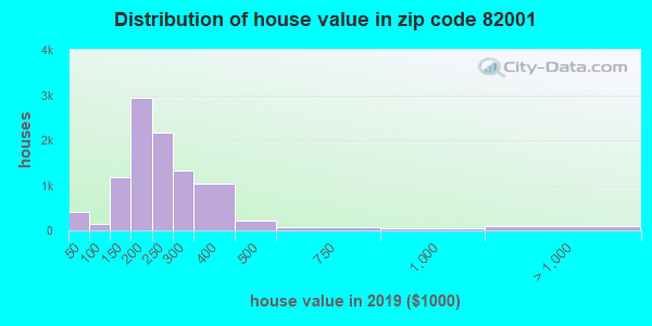 Zip code 82001 house/condo values in 2010