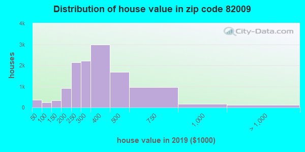 Zip code 82009 house/condo values in 2010