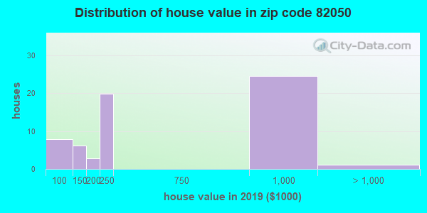 Zip code 82050 house/condo values in 2010