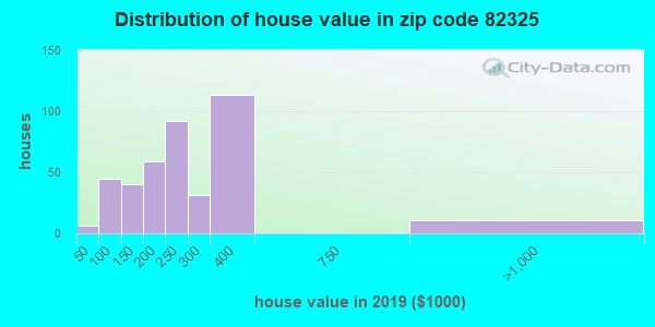 Zip code 82325 house/condo values in 2010