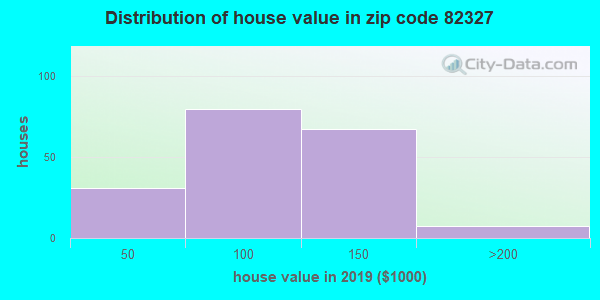 Zip code 82327 house/condo values in 2010