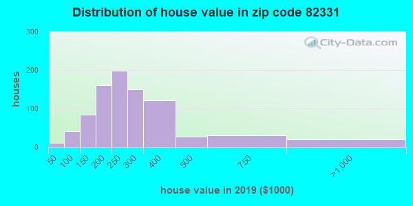 Zip code 82331 house/condo values in 2011