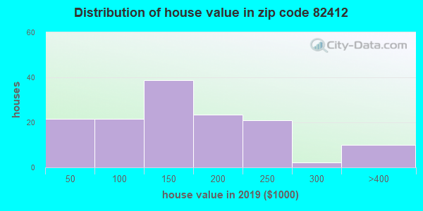 Zip code 82412 house/condo values in 2010