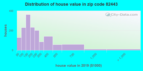 Zip code 82443 house/condo values in 2010