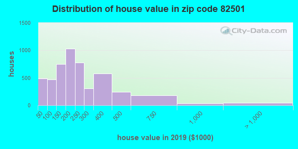 Estimate of home value of owner-occupied houses/condos in 2015 in zip code 82501