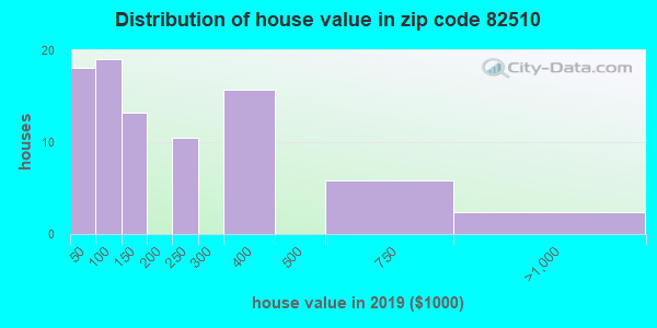 Zip code 82510 house/condo values in 2010