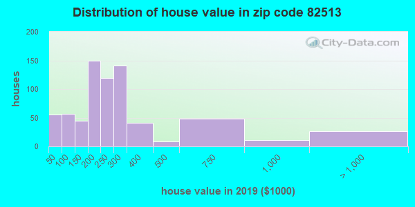 Zip code 82513 house/condo values in 2010
