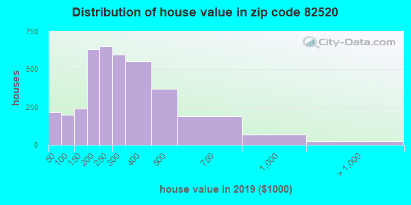 Zip code 82520 house/condo values in 2010