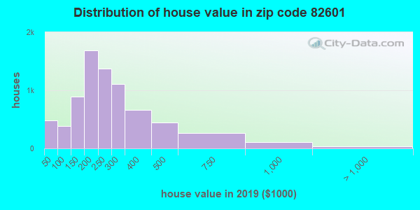 Zip code 82601 house/condo values in 2010