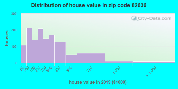 Estimate of home value of owner-occupied houses/condos in 2013 in zip code 82636