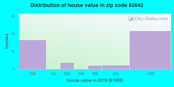 Zip code 82642 house/condo values in 2010