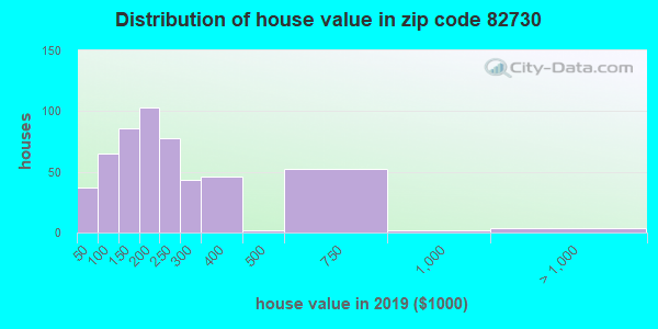 Zip code 82730 house/condo values in 2010