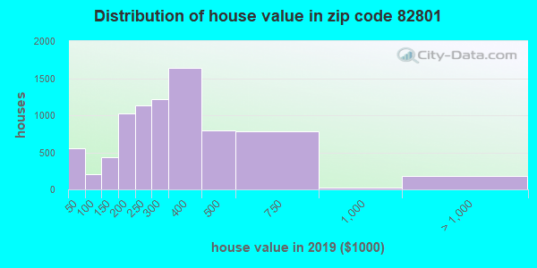 Zip code 82801 house/condo values in 2011