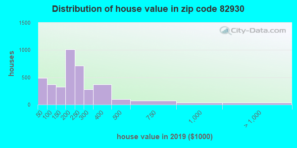 Zip code 82930 house/condo values in 2010
