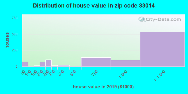 Zip code 83014 house/condo values in 2010