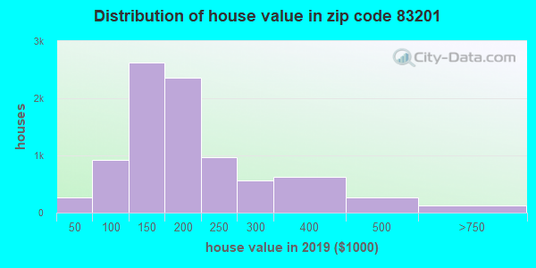 Zip code 83201 house/condo values in 2010