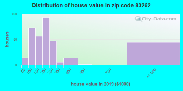 Zip code 83262 house/condo values in 2010