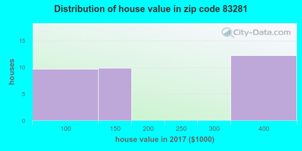 Zip code 83281 house/condo values in 2010