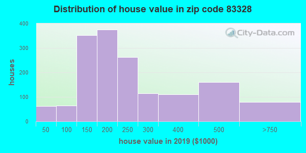 Zip code 83328 house/condo values in 2010