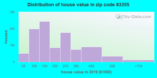 Zip code 83355 house/condo values in 2010