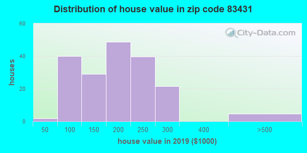 Zip code 83431 house/condo values in 2010