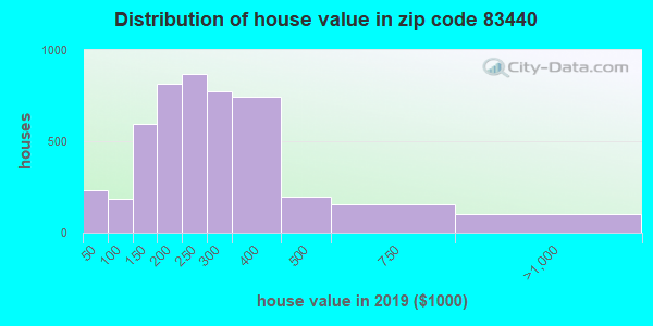Zip code 83440 house/condo values in 2010
