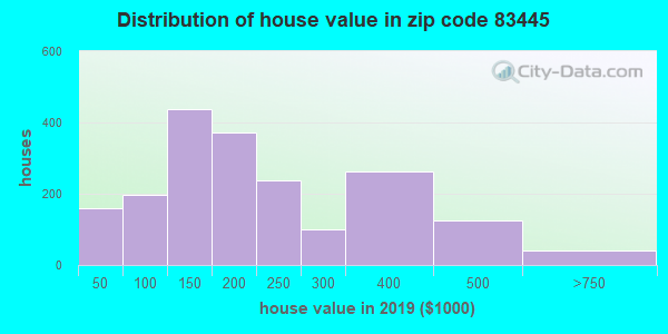Zip code 83445 house/condo values in 2010
