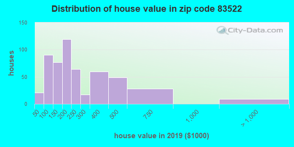 Zip code 83522 house/condo values in 2010
